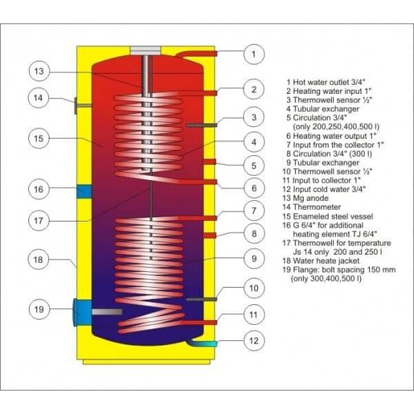 Päikese vedelikkütte süsteemi boiler Drazice