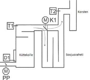 rt 08 diagramm 300x266 1 - Kütteautomaatika pliidile/ahjule